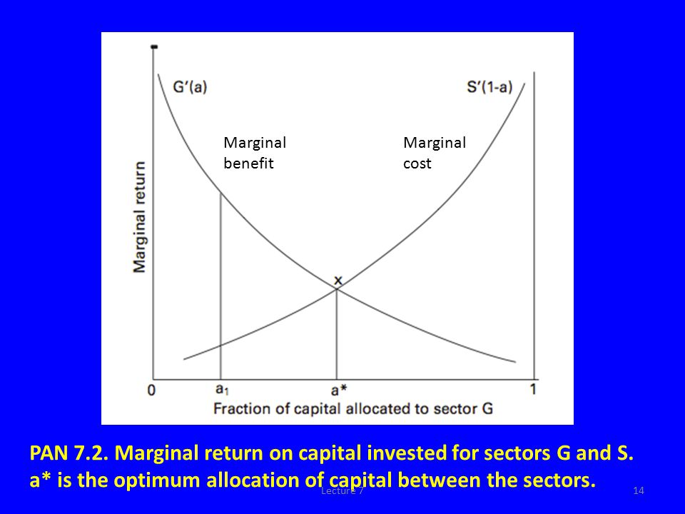 PAN 7.1: Comparison of the marginal benefit of increasing anti-submarine capability, dp(rts), to the marginal cost C (v), as a function of the resources invested.