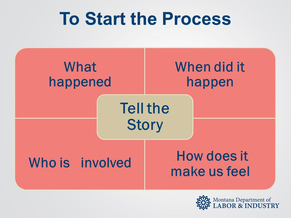To Start the Process What happened When did it happen Who is involved How does it make us feel Tell the Story