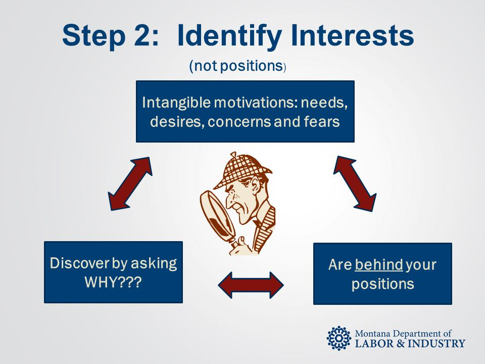 Step 2: Identify Interests (not positions ) Intangible motivations: needs, desires, concerns and fears Discover by asking WHY??? Are behind your posit