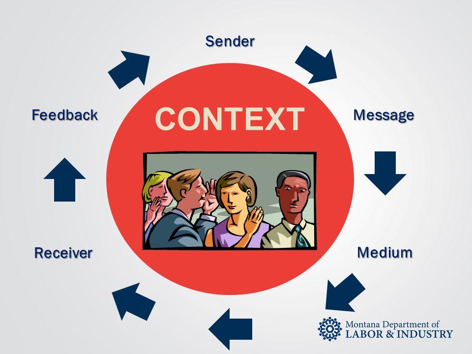 CONTEXT Sender Message Medium Receiver Feedback