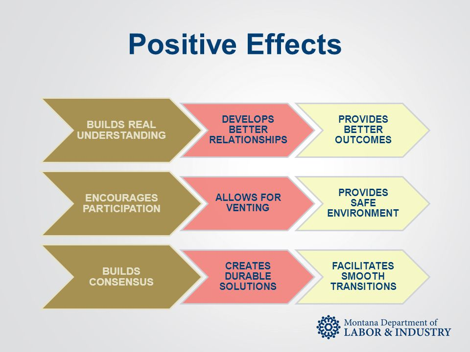 Positive Effects BUILDS REAL UNDERSTANDING DEVELOPS BETTER RELATIONSHIPS PROVIDES BETTER OUTCOMES ENCOURAGES PARTICIPATION ALLOWS FOR VENTING PROVIDES