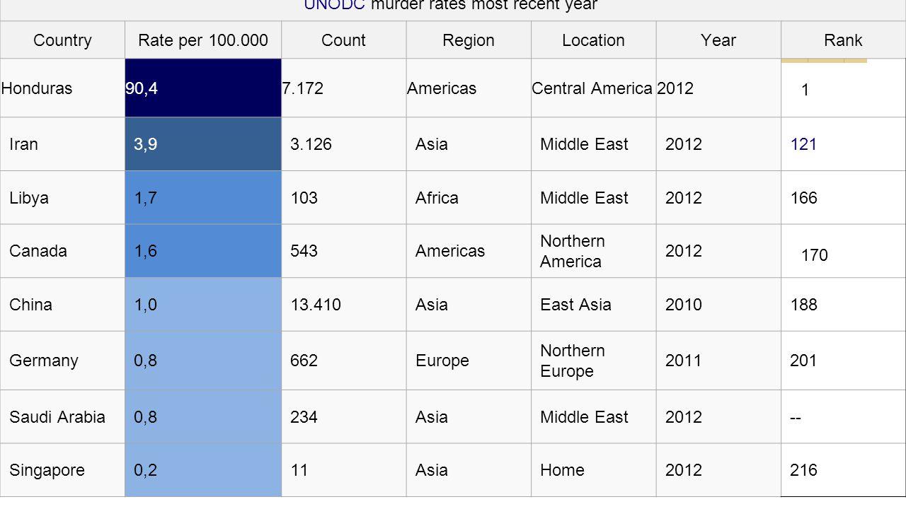 UNODC murder rates most recent year CountryRate per 100.000CountRegionLocationYearRank Honduras90,47.172AmericasCentral America2012 1 Iran3,93.126Asia