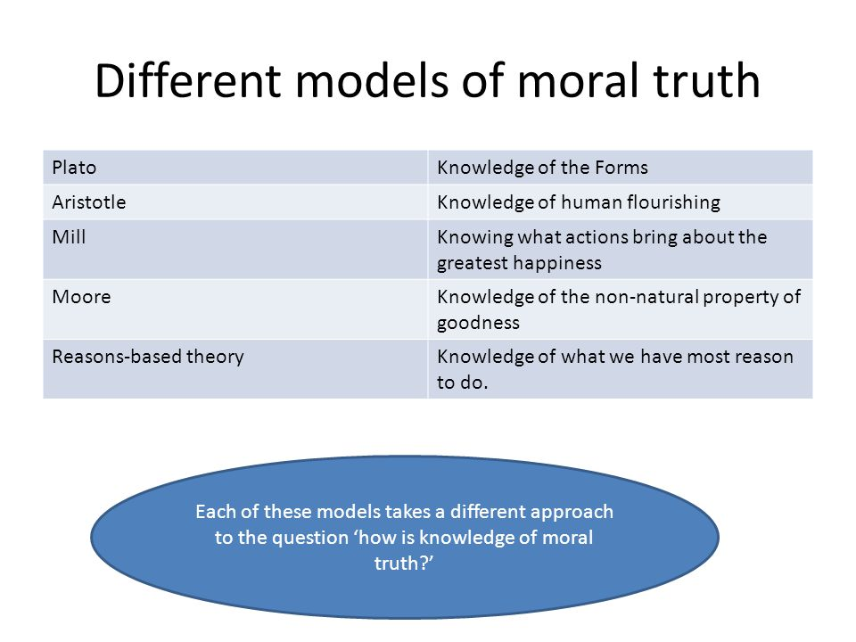 Different models of moral truth PlatoKnowledge of the Forms AristotleKnowledge of human flourishing MillKnowing what actions bring about the greatest happiness MooreKnowledge of the non-natural property of goodness Reasons-based theoryKnowledge of what we have most reason to do.