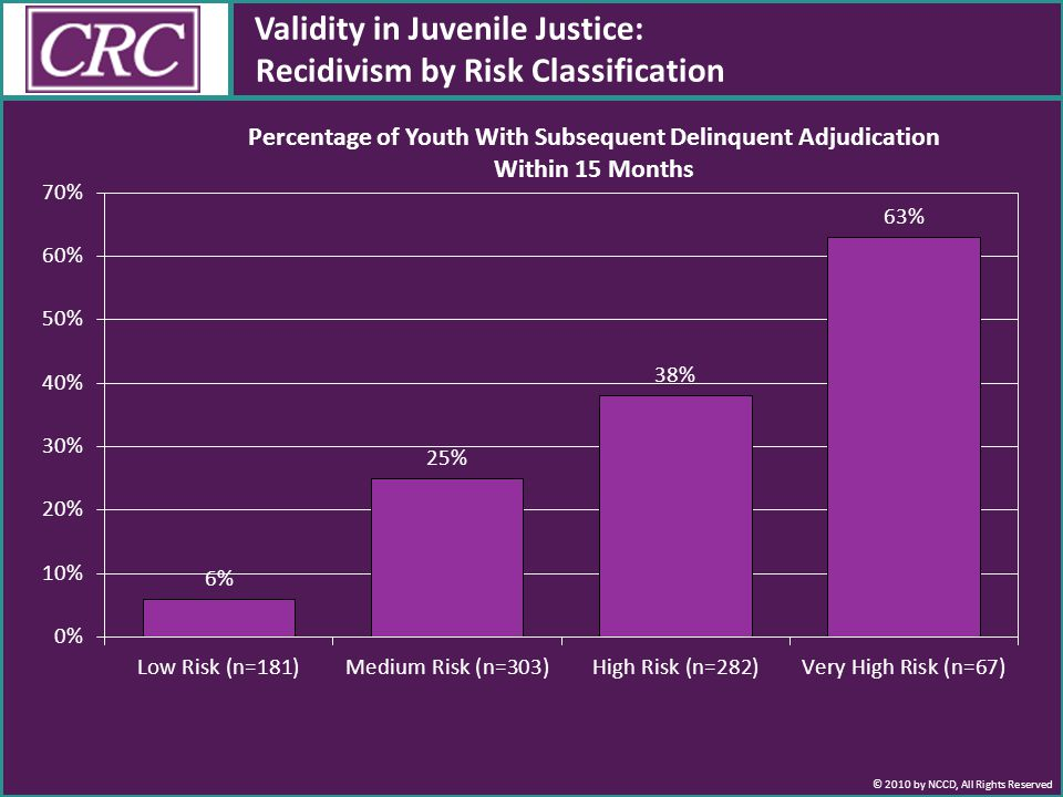 © 2010 by NCCD, All Rights Reserved Validity in Juvenile Justice: Recidivism by Risk Classification Percentage of Youth With Subsequent Delinquent Adjudication Within 15 Months