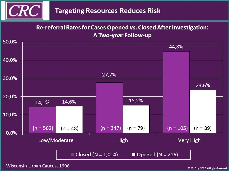 © 2010 by NCCD, All Rights Reserved Targeting Resources Reduces Risk Wisconsin Urban Caucus, 1998 (n = 562) (n = 48) (n = 347)(n = 79)(n = 105)(n = 89)