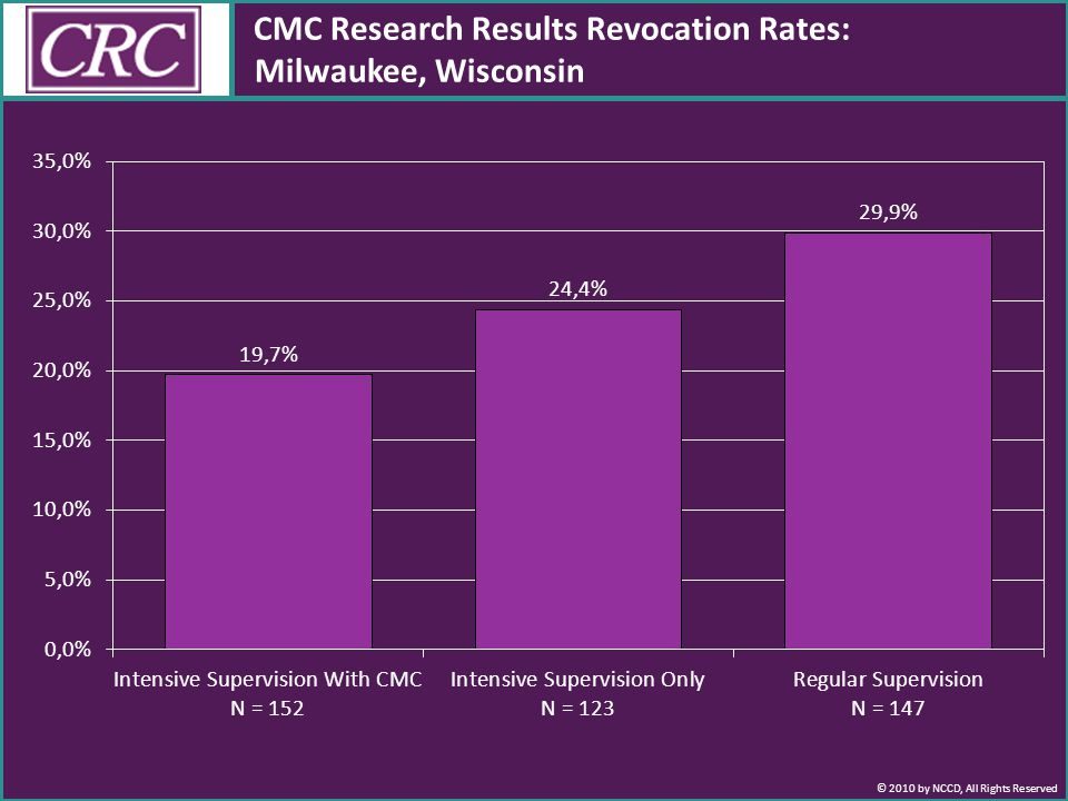 © 2010 by NCCD, All Rights Reserved CMC Research Results Revocation Rates: Milwaukee, Wisconsin