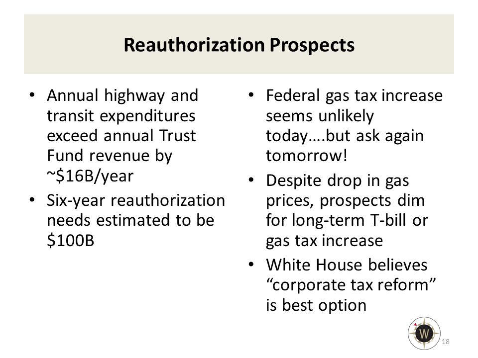 Reauthorization Prospects Annual highway and transit expenditures exceed annual Trust Fund revenue by ~$16B/year Six-year reauthorization needs estimated to be $100B Federal gas tax increase seems unlikely today….but ask again tomorrow.