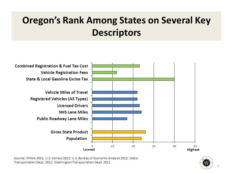 Oregon's Rank Among States on Several Key Descriptors 3 Source: FHWA 2011; U.S.