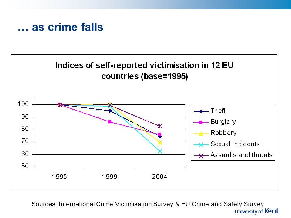 Prisons are overcrowded Source: Council of Europe Penal Statistics (SPACE I), * US Bureau of Justice Statistics