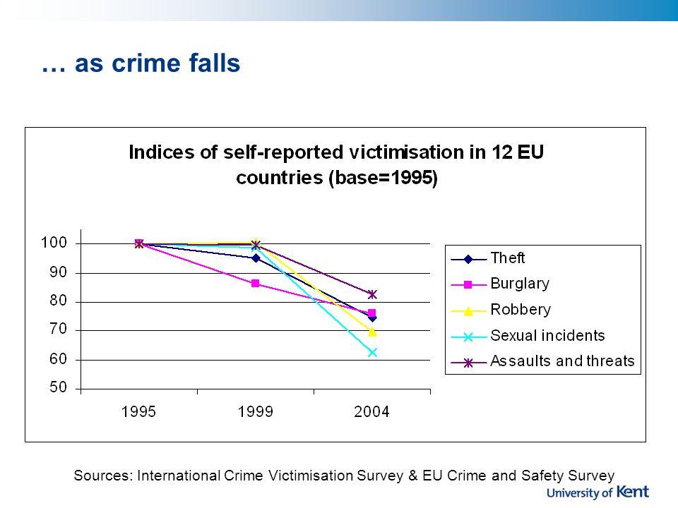 … as crime falls Sources: International Crime Victimisation Survey & EU Crime and Safety Survey