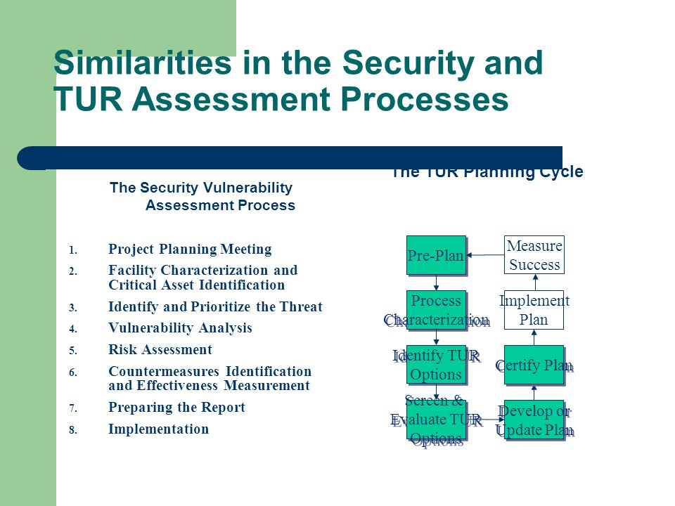 Similarities in the Security and TUR Assessment Processes The Security Vulnerability Assessment Process 1. Project Planning Meeting 2. Facility Charac