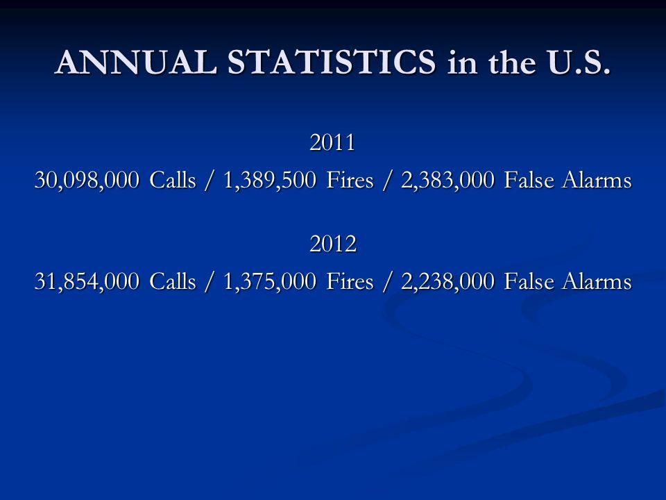 ANNUAL STATISTICS in the U.S.