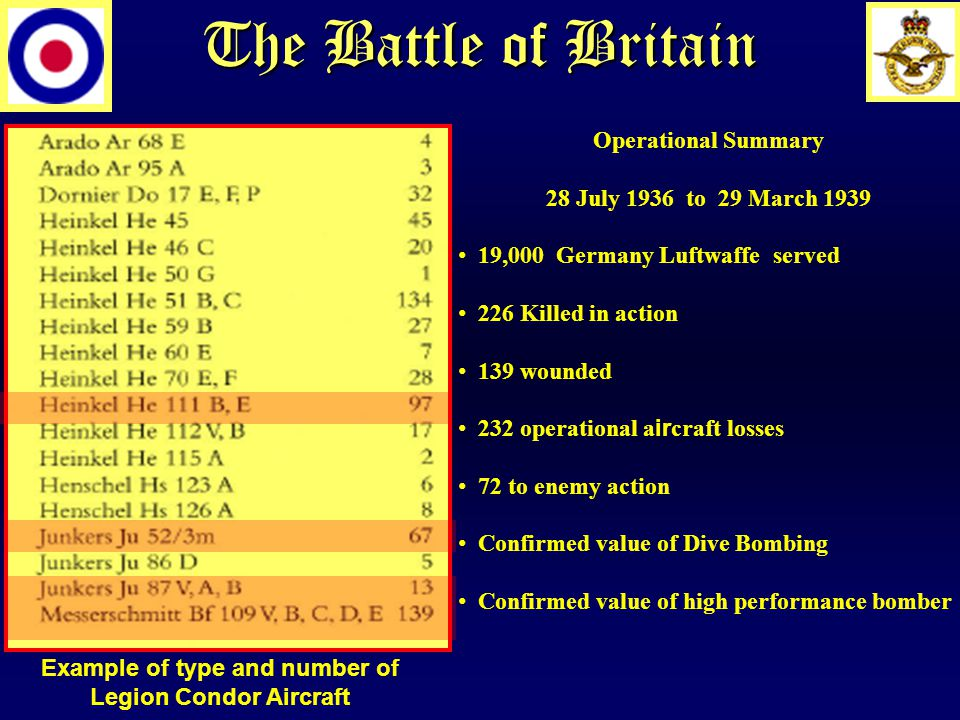 The Battle of Britain Example of type and number of Legion Condor Aircraft Operational Summary 28 July 1936 to 29 March 1939 19,000 Germany Luftwaffe served 226 Killed in action 139 wounded 232 operational a ir craft losses 72 to enemy action Confirmed value of Dive Bombing Confirmed value of high performance bomber