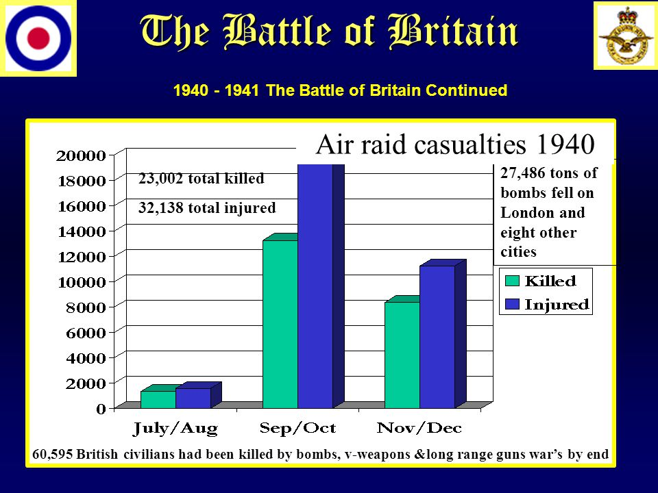 The Battle of Britain 27,486 tons of bombs fell on London and eight other cities Air raid casualties 1940 23,002 total killed 32,138 total injured 60,595 British civilians had been killed by bombs, v-weapons &long range guns war's by end 1940 - 1941 The Battle of Britain Continued