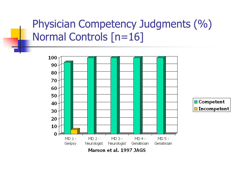 Physician Competency Judgments (%) Normal Controls [n=16]