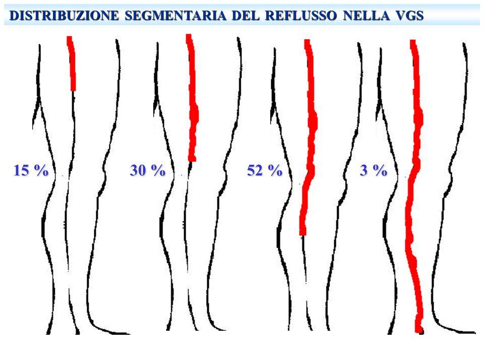 DISTRIBUZIONE SEGMENTARIA DEL REFLUSSO NELLA VGS 15 % 30 % 52 % 3 %