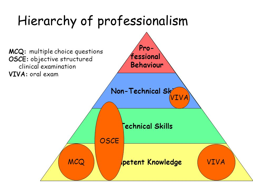 Hierarchy of professionalism Competent Knowledge Technical Skills Non-Technical Skills Pro- fessional Behaviour MCQ VIVA OSCE VIVA MCQ: multiple choic