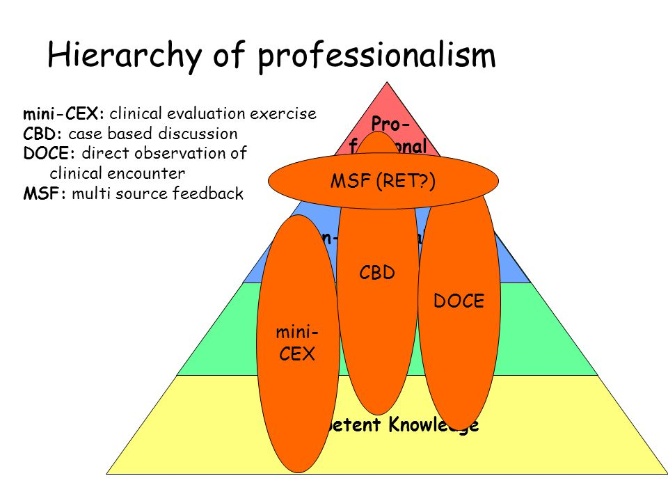 Hierarchy of professionalism Competent Knowledge Technical Skills Non-Technical Skills Pro- fessional Behaviour mini- CEX CBD DOCE MSF (RET?) mini-CEX: clinical evaluation exercise CBD: case based discussion DOCE: direct observation of clinical encounter MSF: multi source feedback