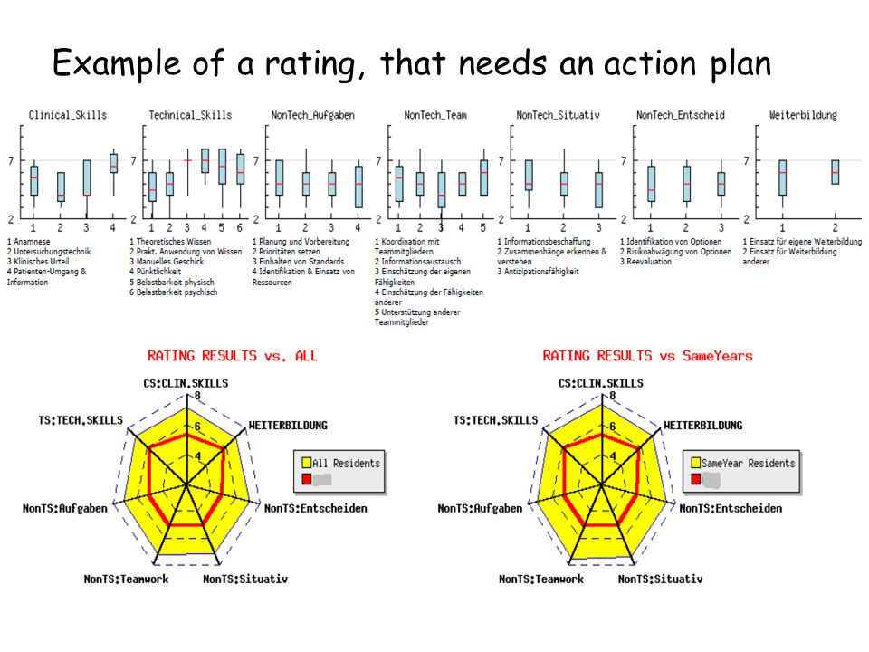 Example of a rating, that needs an action plan