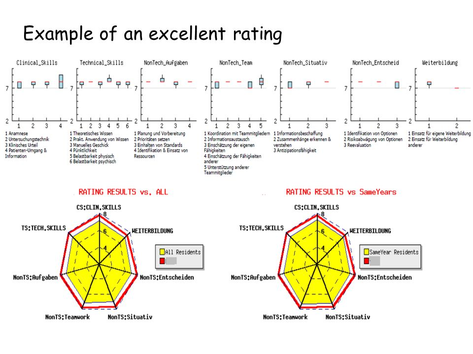 Example of an excellent rating