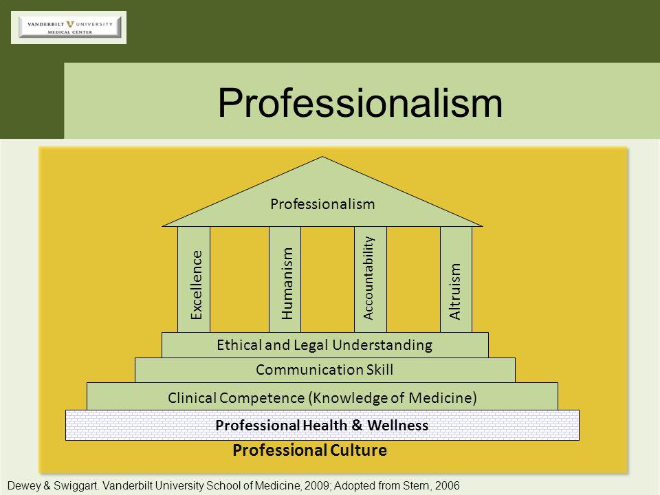 Professionalism Dewey & Swiggart. Vanderbilt University School of Medicine, 2009; Adopted from Stern, 2006 Clinical Competence (Knowledge of Medicine)