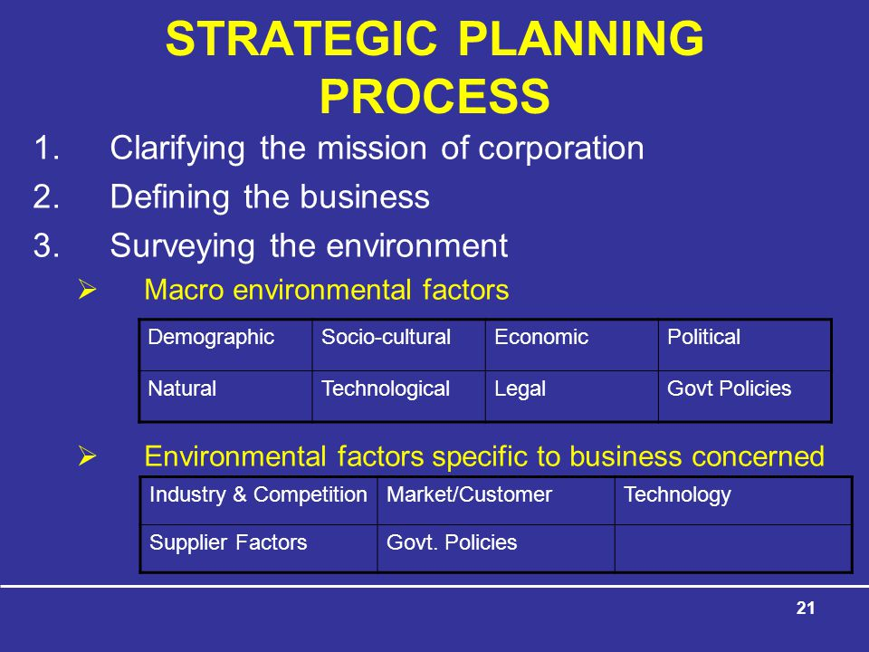 21 STRATEGIC PLANNING PROCESS 1.Clarifying the mission of corporation 2.Defining the business 3.Surveying the environment  Macro environmental factors  Environmental factors specific to business concerned DemographicSocio-culturalEconomicPolitical NaturalTechnologicalLegalGovt Policies Industry & CompetitionMarket/CustomerTechnology Supplier FactorsGovt.