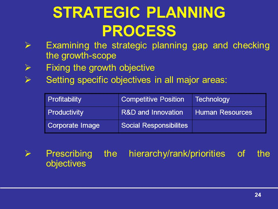 24 STRATEGIC PLANNING PROCESS  Examining the strategic planning gap and checking the growth-scope  Fixing the growth objective  Setting specific objectives in all major areas:  Prescribing the hierarchy/rank/priorities of the objectives ProfitabilityCompetitive PositionTechnology ProductivityR&D and InnovationHuman Resources Corporate ImageSocial Responsibilites