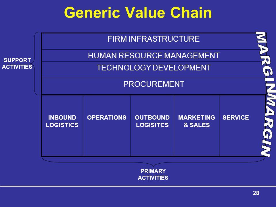 28 FIRM INFRASTRUCTURE HUMAN RESOURCE MANAGEMENT TECHNOLOGY DEVELOPMENT PROCUREMENT INBOUND LOGISTICS OPERATIONSOUTBOUND LOGISITCS MARKETING & SALES SERVICE SUPPORT ACTIVITIES PRIMARY ACTIVITIES Generic Value Chain