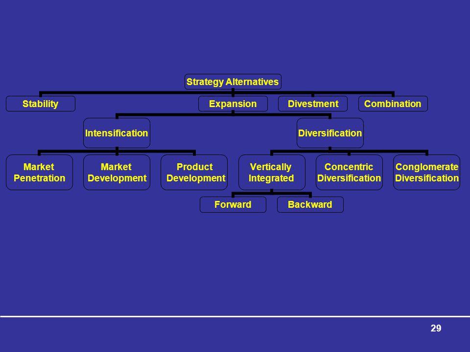 29 Strategy Alternatives StabilityExpansion Intensification Market Penetration Market Development Product Development Diversification Vertically Integrated ForwardBackward Concentric Diversification Conglomerate Diversification DivestmentCombination