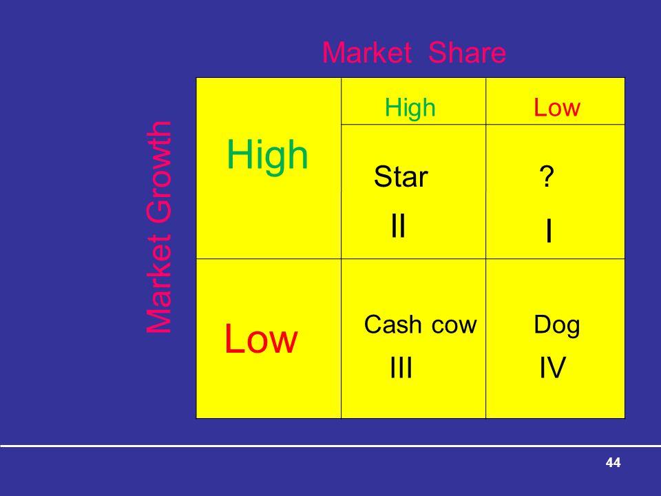 44 High Low HighLow Star? Cash cowDog I II IIIIV Market Growth Market Share