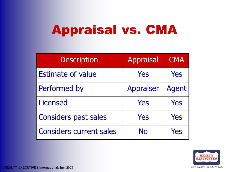 www.RealtyExecutives.com Appraisal vs.