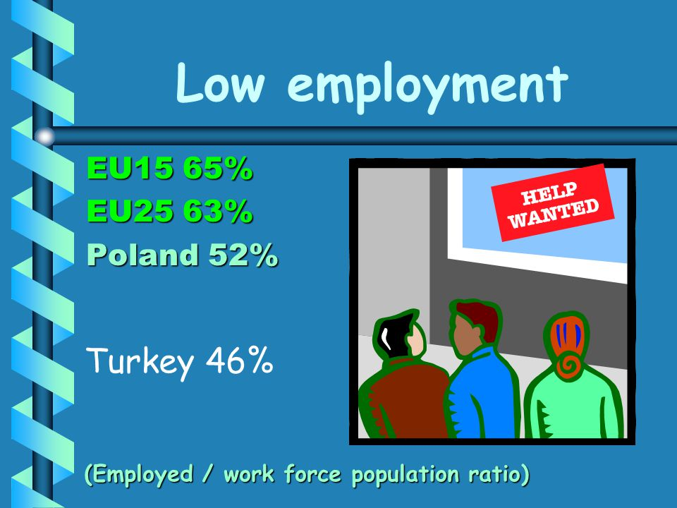 Low employment EU15 65% EU25 63% Poland 52% (Employed / work force population ratio) Turkey 46%
