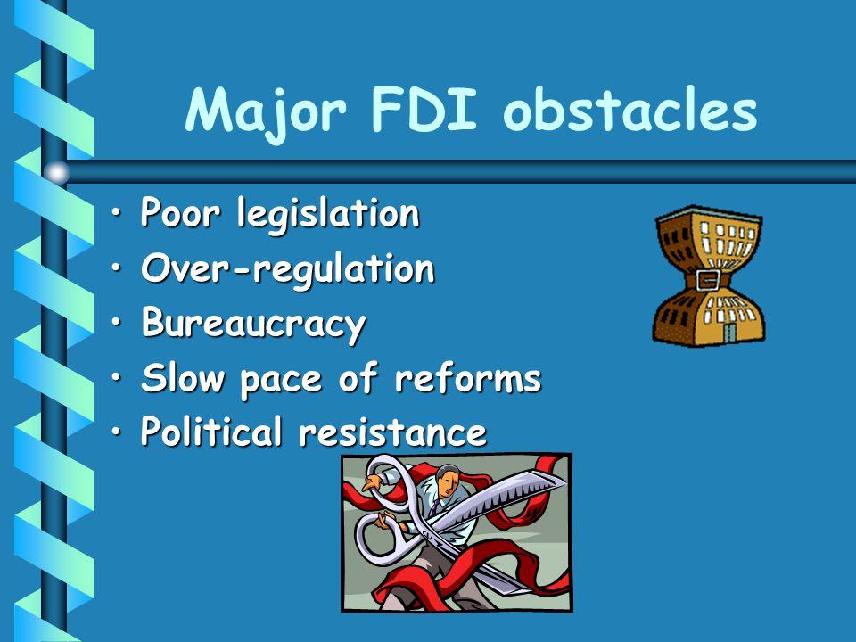 Major FDI obstacles Poor legislationPoor legislation Over-regulationOver-regulation BureaucracyBureaucracy Slow pace of reformsSlow pace of reforms Po