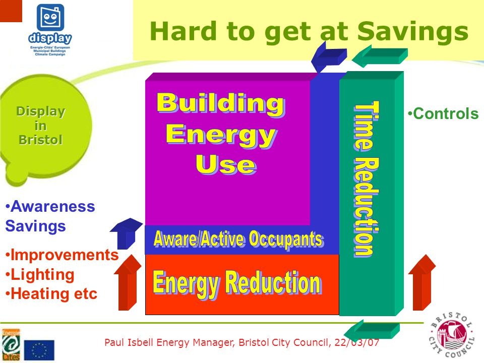 Paul Isbell Energy Manager, Bristol City Council, 22/03/07 Display in Bristol Hard to get at Savings Improvements Lighting Heating etc Controls Awareness Savings