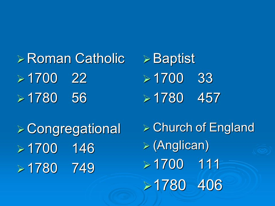  Roman Catholic  170022  178056  Baptist  170033  1780457  Congregational  1700146  1780749  Church of England  (Anglican)  1700111  1780406