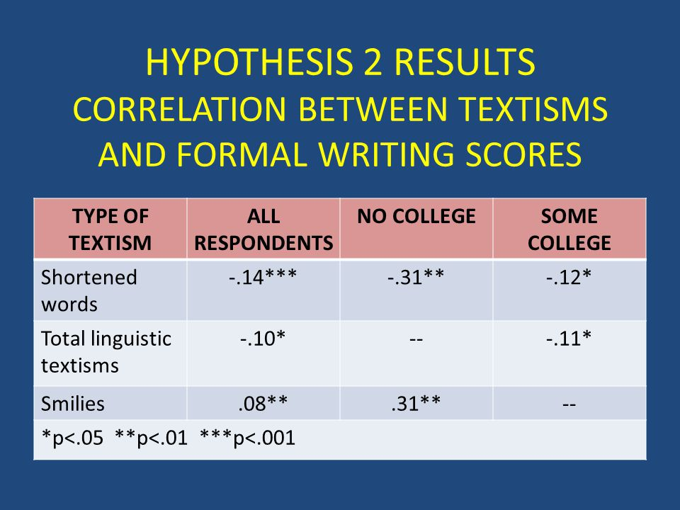 HYPOTHESIS 2 RESULTS CORRELATION BETWEEN TEXTISMS AND FORMAL WRITING SCORES TYPE OF TEXTISM ALL RESPONDENTS NO COLLEGESOME COLLEGE Shortened words -.14***-.31**-.12* Total linguistic textisms -.10*---.11* Smilies.08**.31**-- *p<.05 **p<.01 ***p<.001