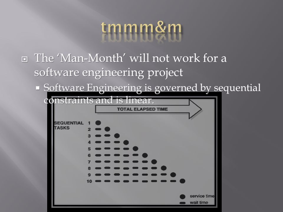  The 'Man-Month' will not work for a software engineering project  Software Engineering is governed by sequential constraints and is linear.