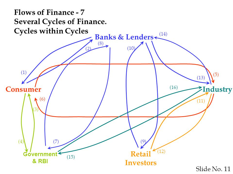 Slide No. 11 Flows of Finance - 7 Several Cycles of Finance.