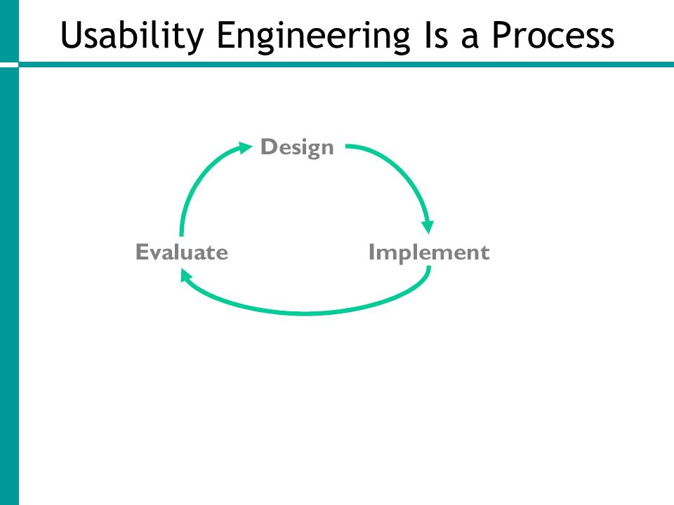 Usability Engineering Is a Process