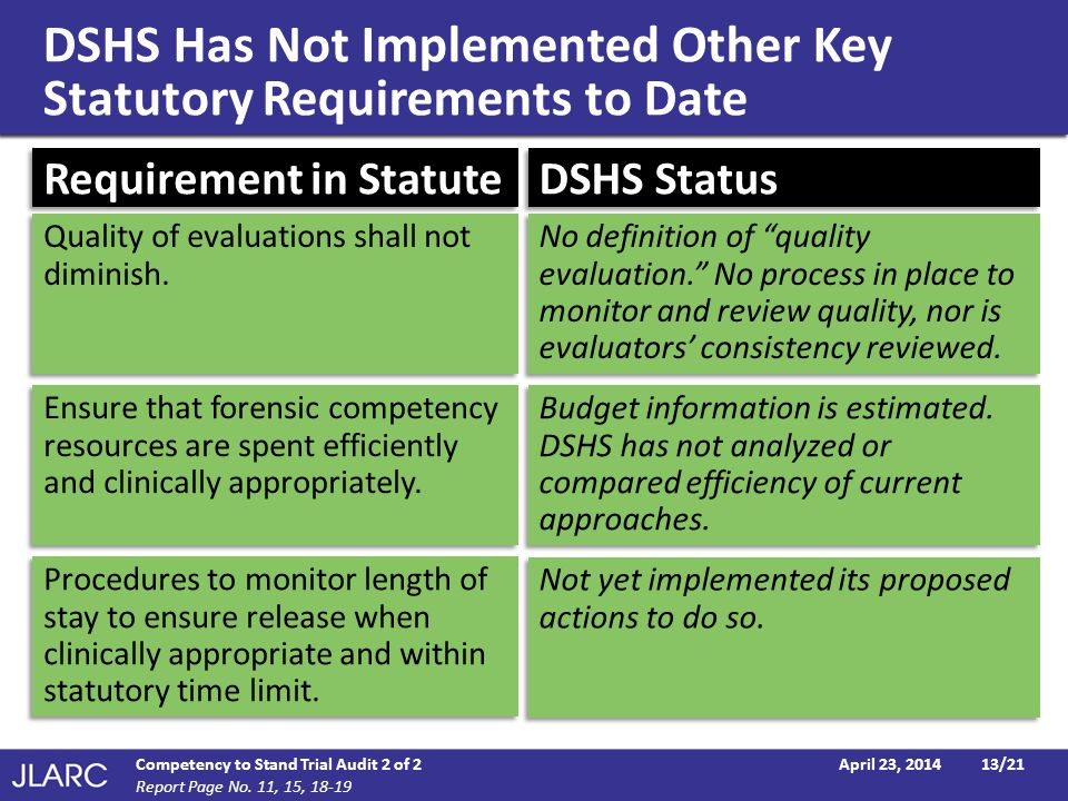 DSHS Has Not Implemented Other Key Statutory Requirements to Date April 23, 2014Competency to Stand Trial Audit 2 of 213/21 Requirement in Statute DSH