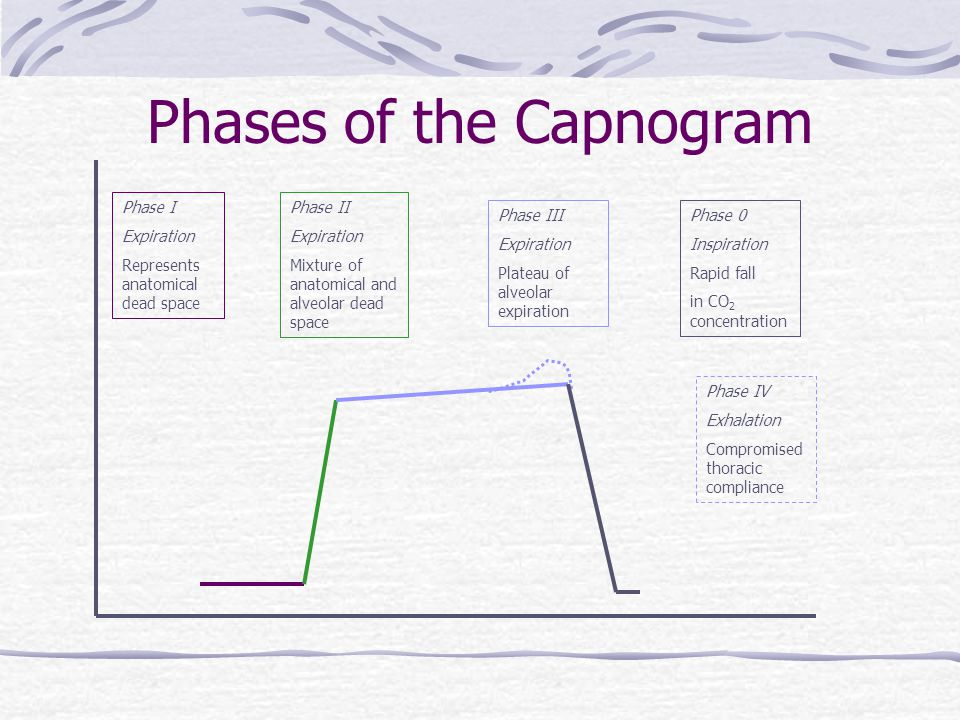 Phases of the Capnogram Phase I Expiration Represents anatomical dead space Phase II Expiration Mixture of anatomical and alveolar dead space Phase II