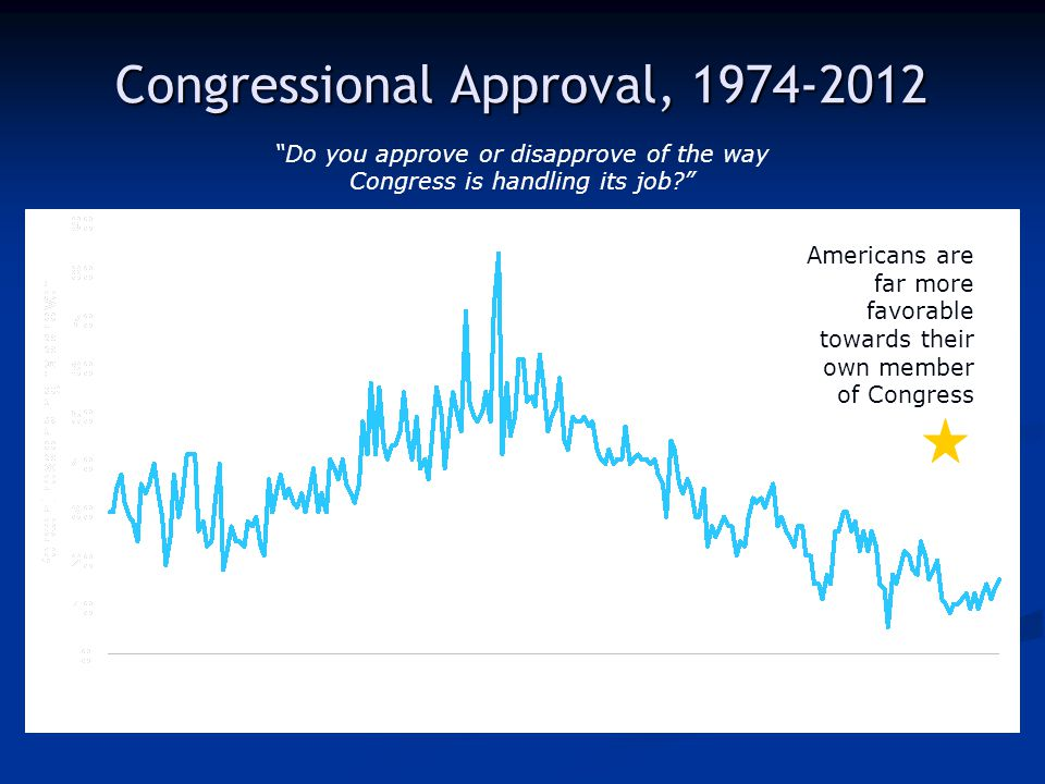 "Congressional Approval, 1974-2012 ""Do you approve or disapprove of the way Congress is handling its job?"" Americans are far more favorable towards the"