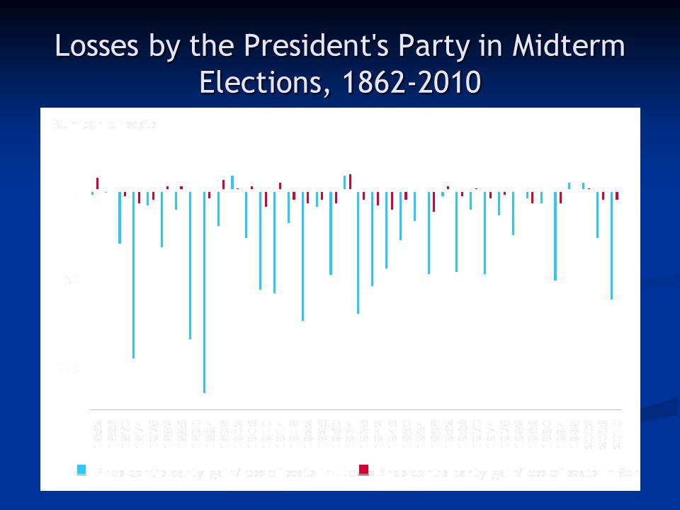 Losses by the President s Party in Midterm Elections, 1862-2010