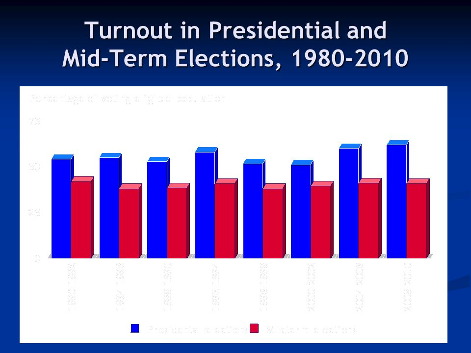 Turnout in Presidential and Mid-Term Elections, 1980-2010 41.3%