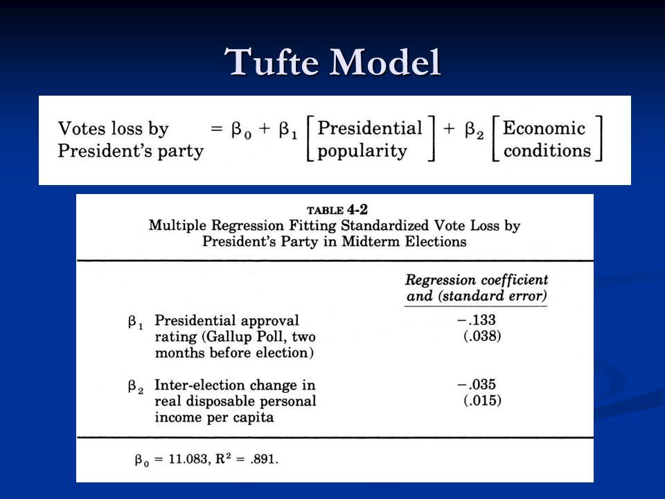 Tufte Model