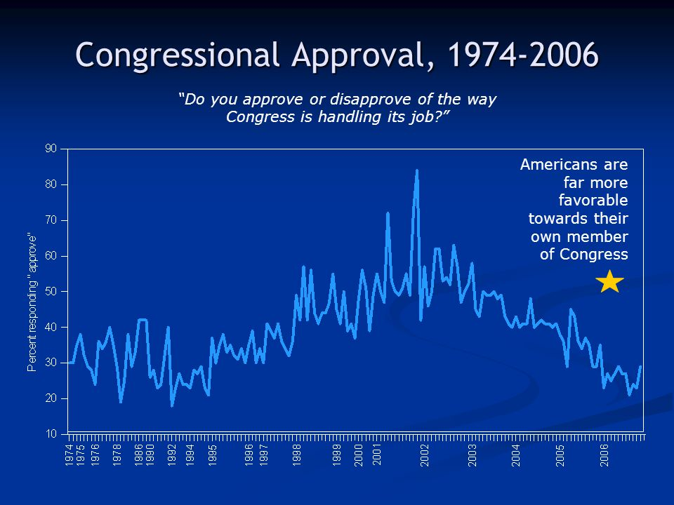 "Congressional Approval, 1974-2006 ""Do you approve or disapprove of the way Congress is handling its job?"" Americans are far more favorable towards the"