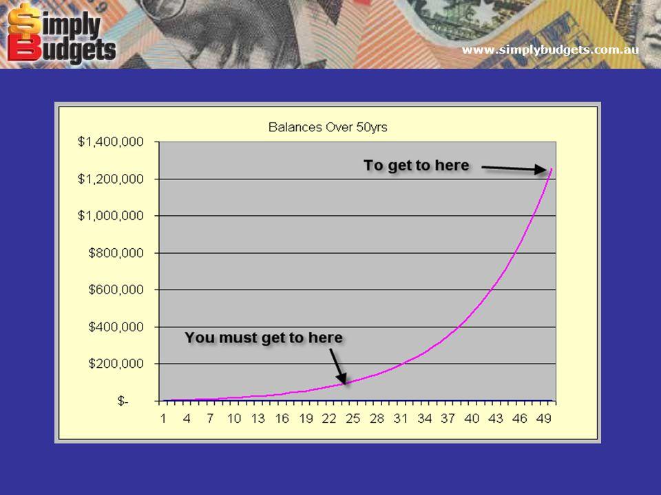 www.simplybudgets.com.au
