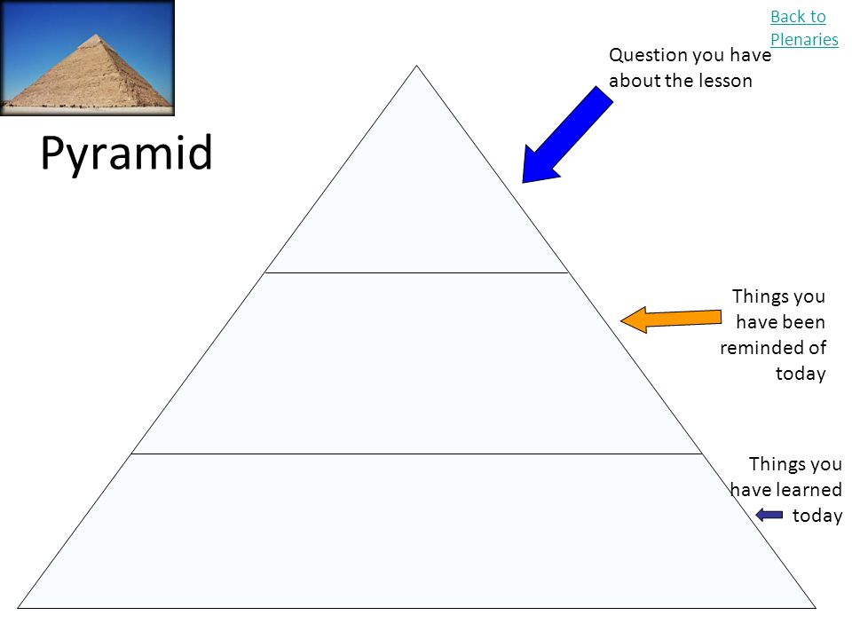 Pyramid Back to Plenaries Question you have about the lesson Things you have been reminded of today Things you have learned today