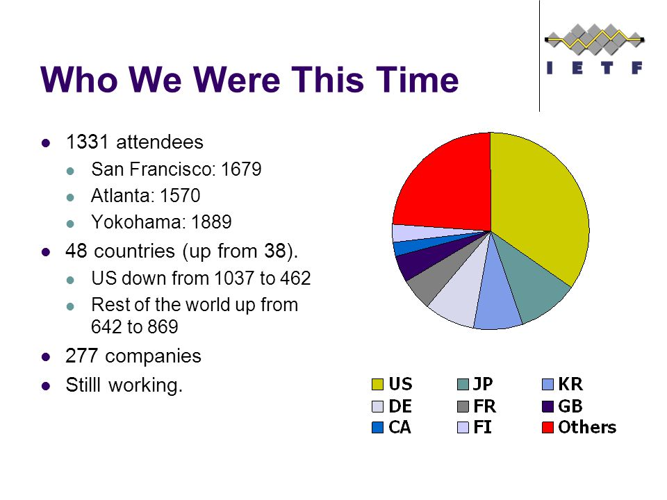 Who We Were This Time 1331 attendees San Francisco: 1679 Atlanta: 1570 Yokohama: 1889 48 countries (up from 38).