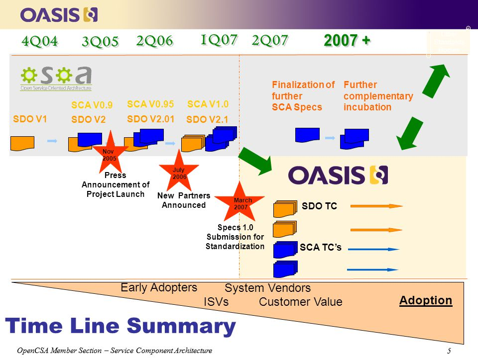5 5 Time Line Summary SDO V1 SDO V2 SDO V2.01 SDO V2.1 SCA V0.9 SCA V0.95SCA V1.0 Further complementary incubation Finalization of further SCA Specs Press Announcement of Project Launch New Partners Announced July 2006 Nov 2005 March 2007 Specs 1.0 Submission for Standardization SDO TC SCA TC's Other Standards Bodies ISVs Customer Value System Vendors Early Adopters Adoption